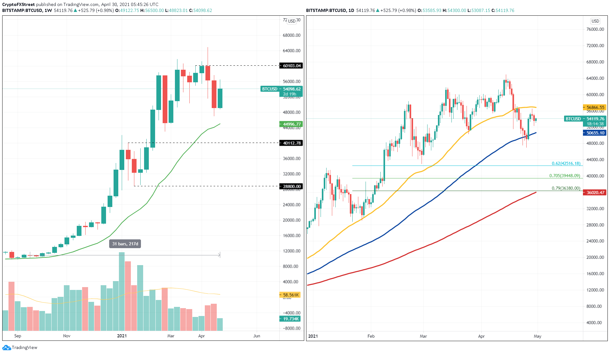 BTC/USD 1-week. 1-day chart