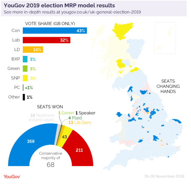 YouGov MRP poll Elections 2019 UK Whopping Boris victory