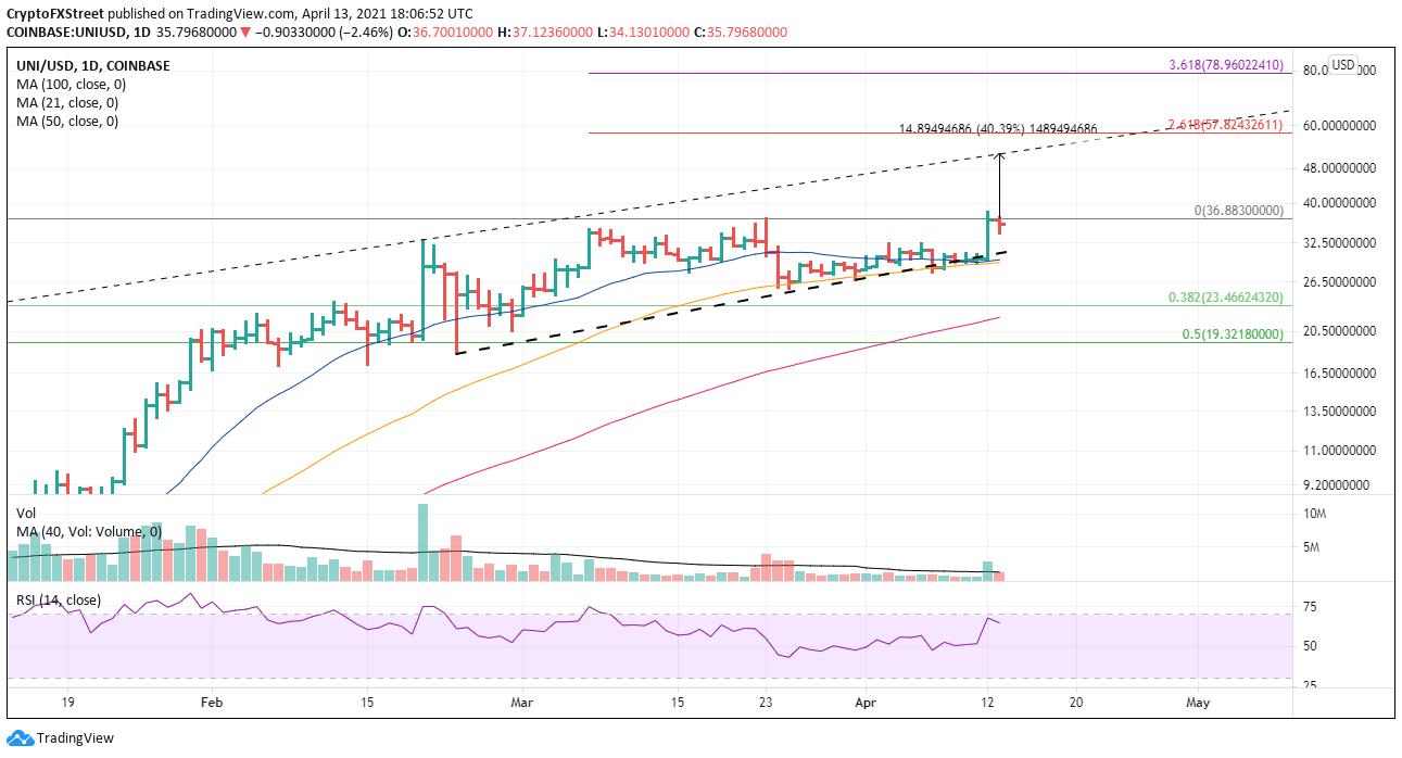 UNI/USD daily chart