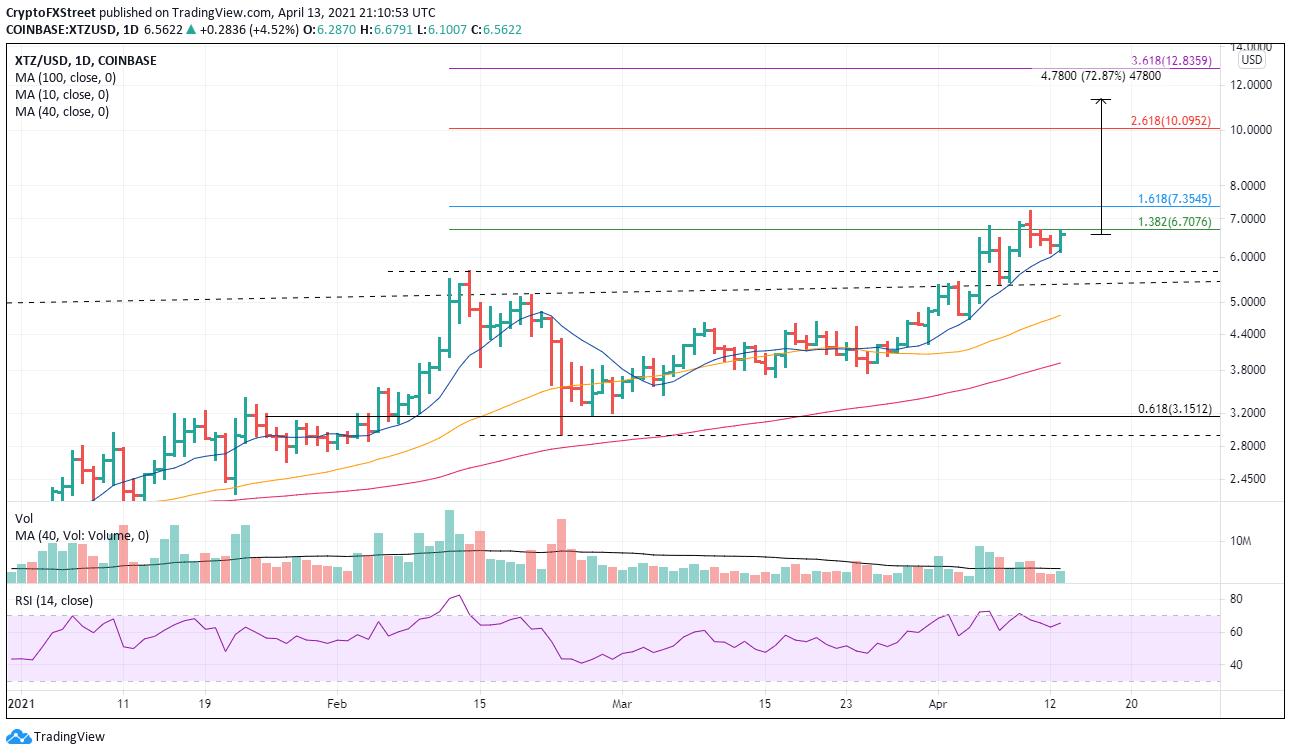 XTZ/USD daily chart
