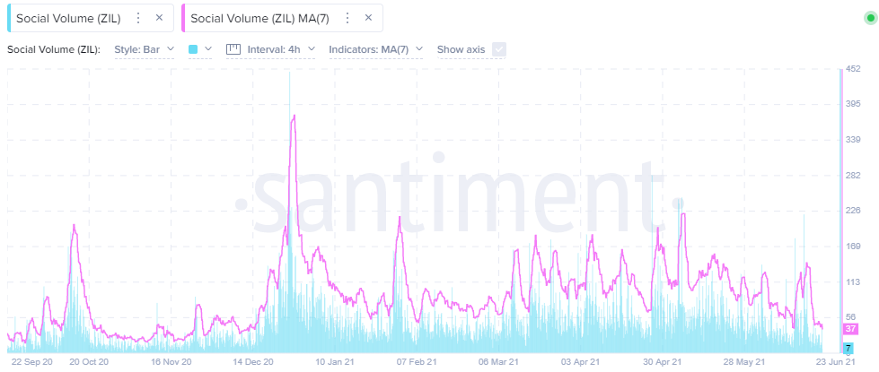 ZIL Social Volume - Santiment