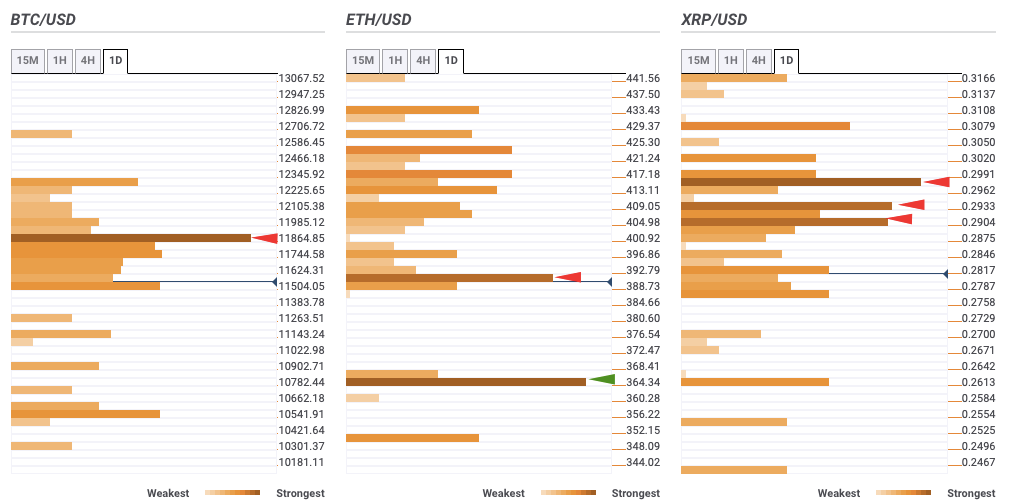 Top 3 Coins Bitcoin Ethereum And Ripple Price Prediction Btc Xrp Lack Healthy Support Confluence Detector