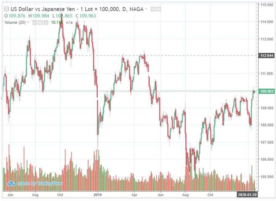 usdjpy dollar japanese yen