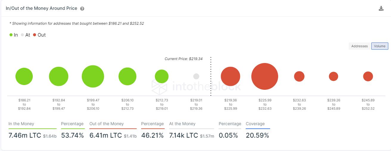 ltc price