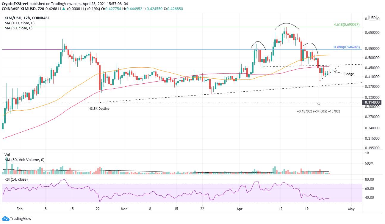 XLM/USD 12-hour chart