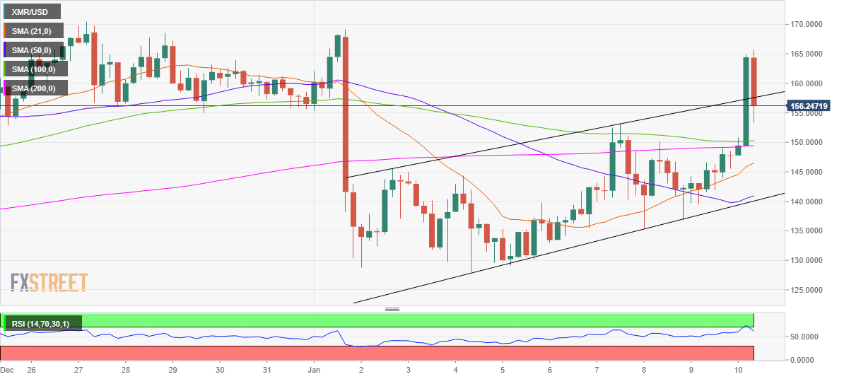 XMR rejected at higher levels, 200-SMA support holds the key