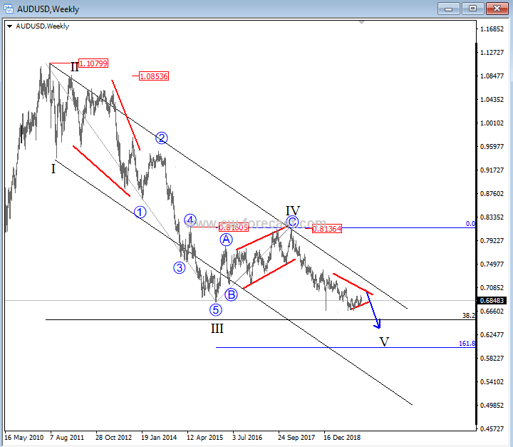 AUD/USD Price Forecast 2020 - Elliott Wave Analysis