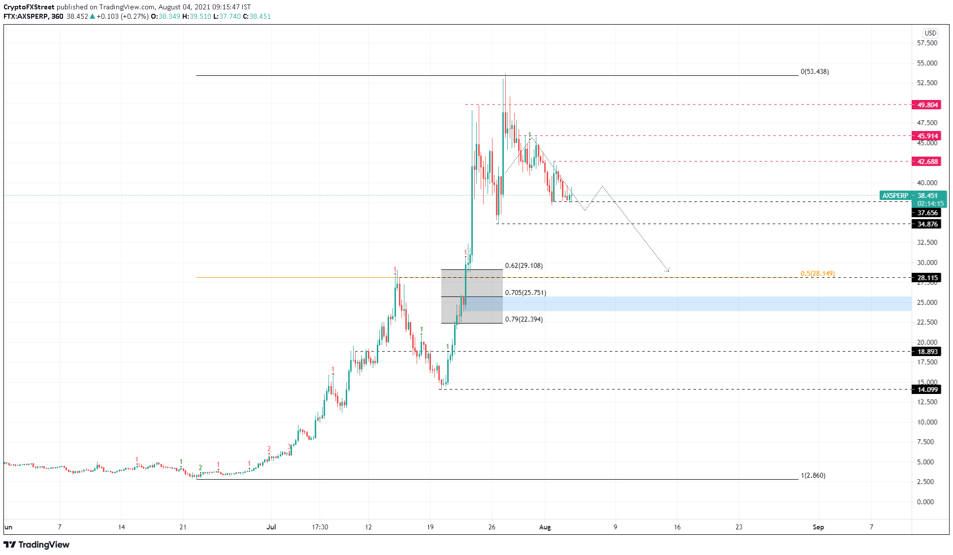 AXS/USDT 6-hour chart