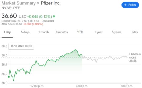 PFE stock price chart