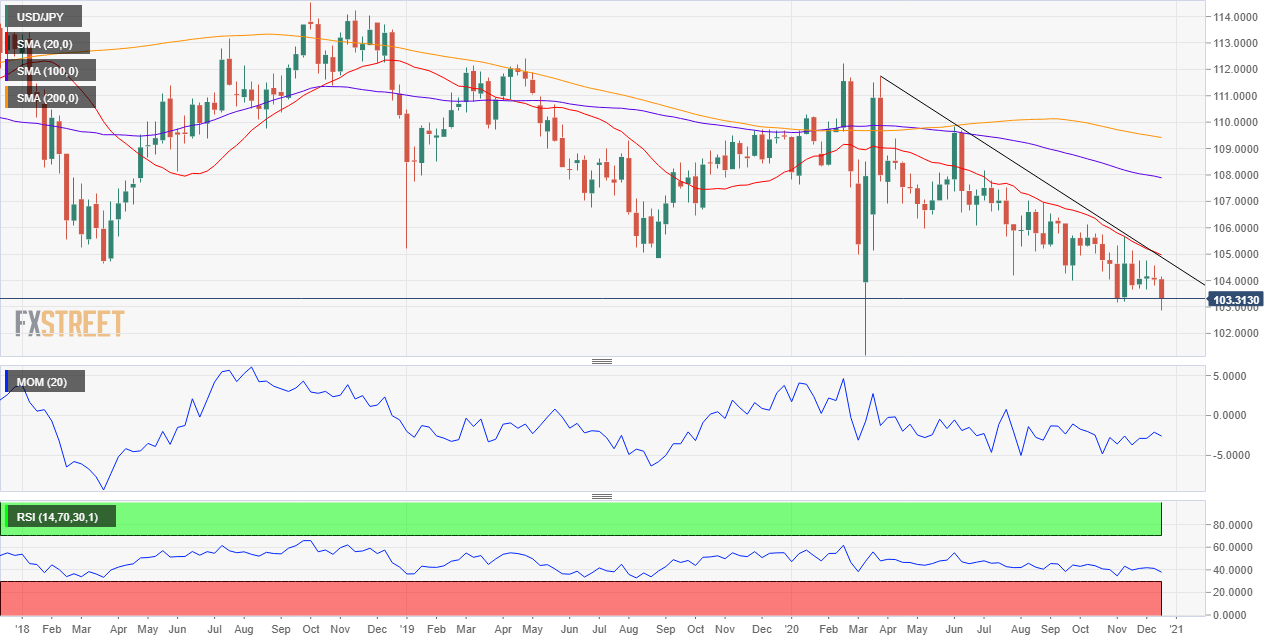 USD/JPY Price Forecast 2021