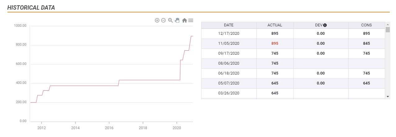 BoE interest rate