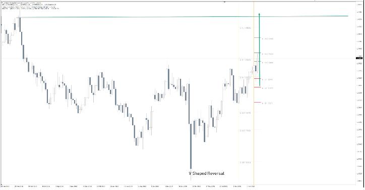 GBP/USD Camarilla Pivot Point Analysis Forecast 2021