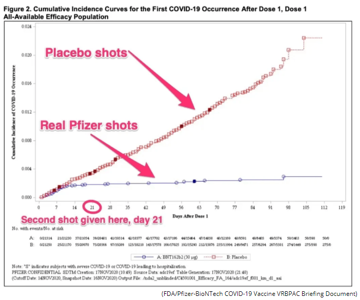 COVID-19 Pfizer vaccine effect chart