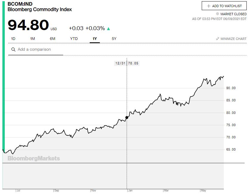Indeks Komoditas Bloomberg