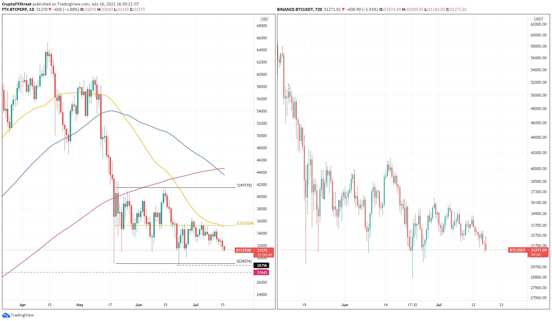 BTC/USDT 1-day, 12-hour chart
