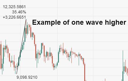 Bitcoin Wave Study