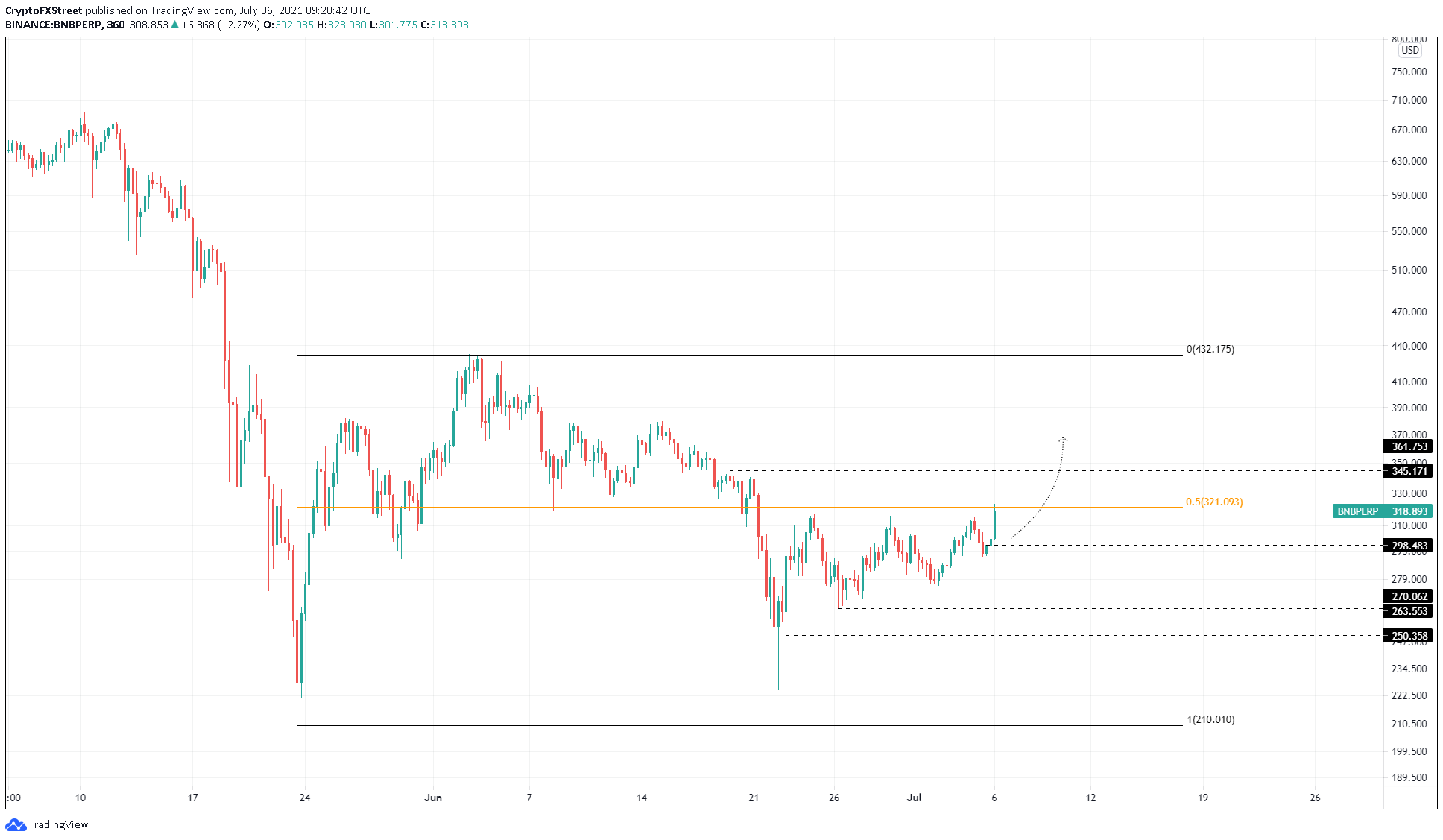 BNB/USDT 4-hour chart