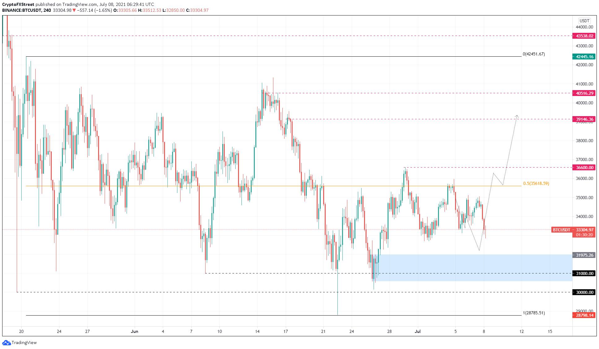 BTC/USDT 4-hour chart