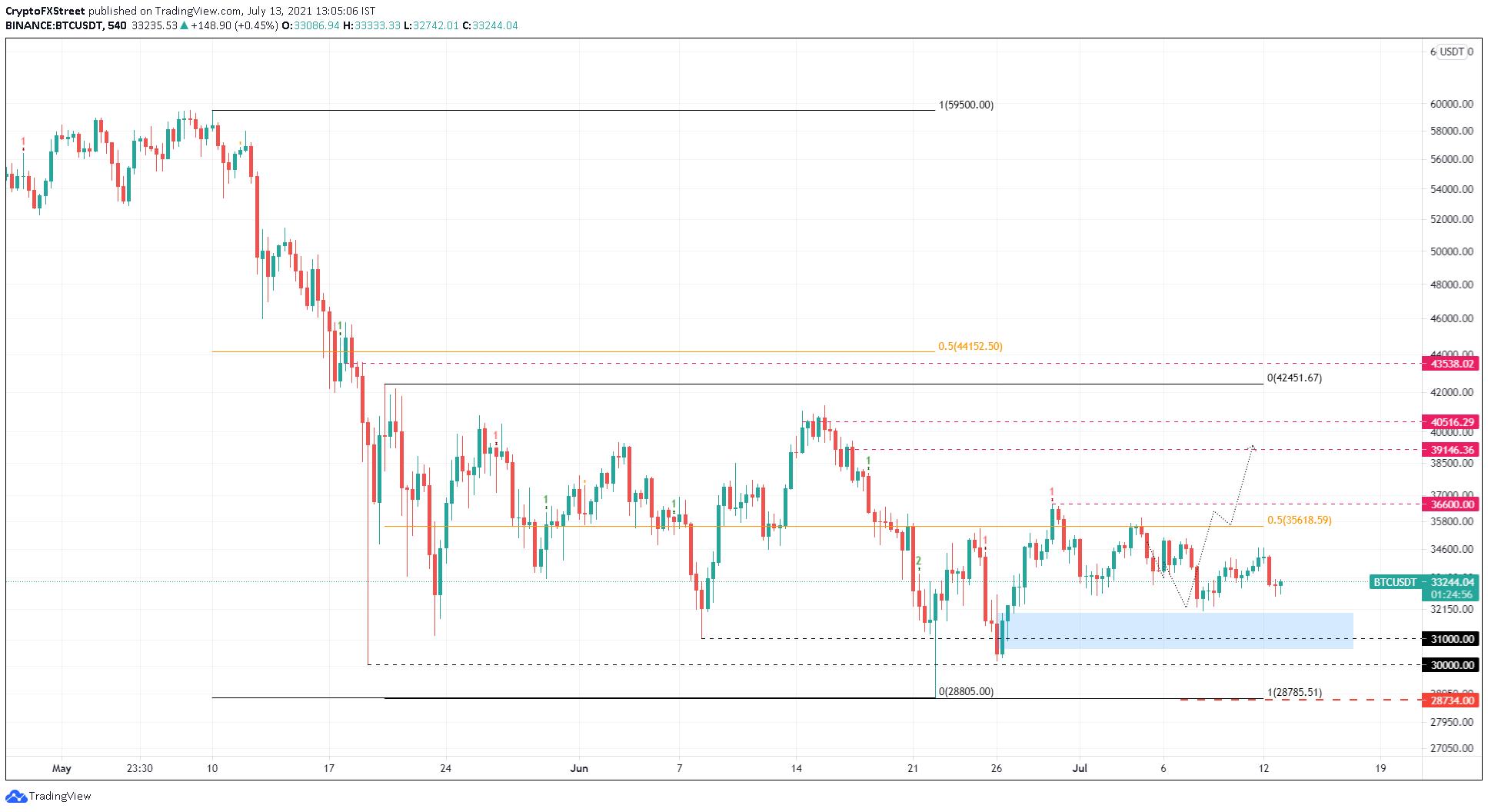 BTC/USDT 9-hour chart