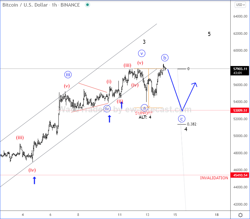 Bitcoin Intraday Elliott wave