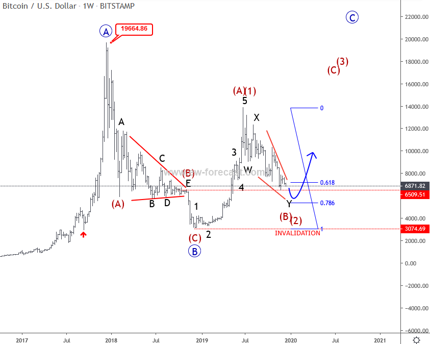 BTC/USD Price Forecast 2020 - Elliott Wave Analysis