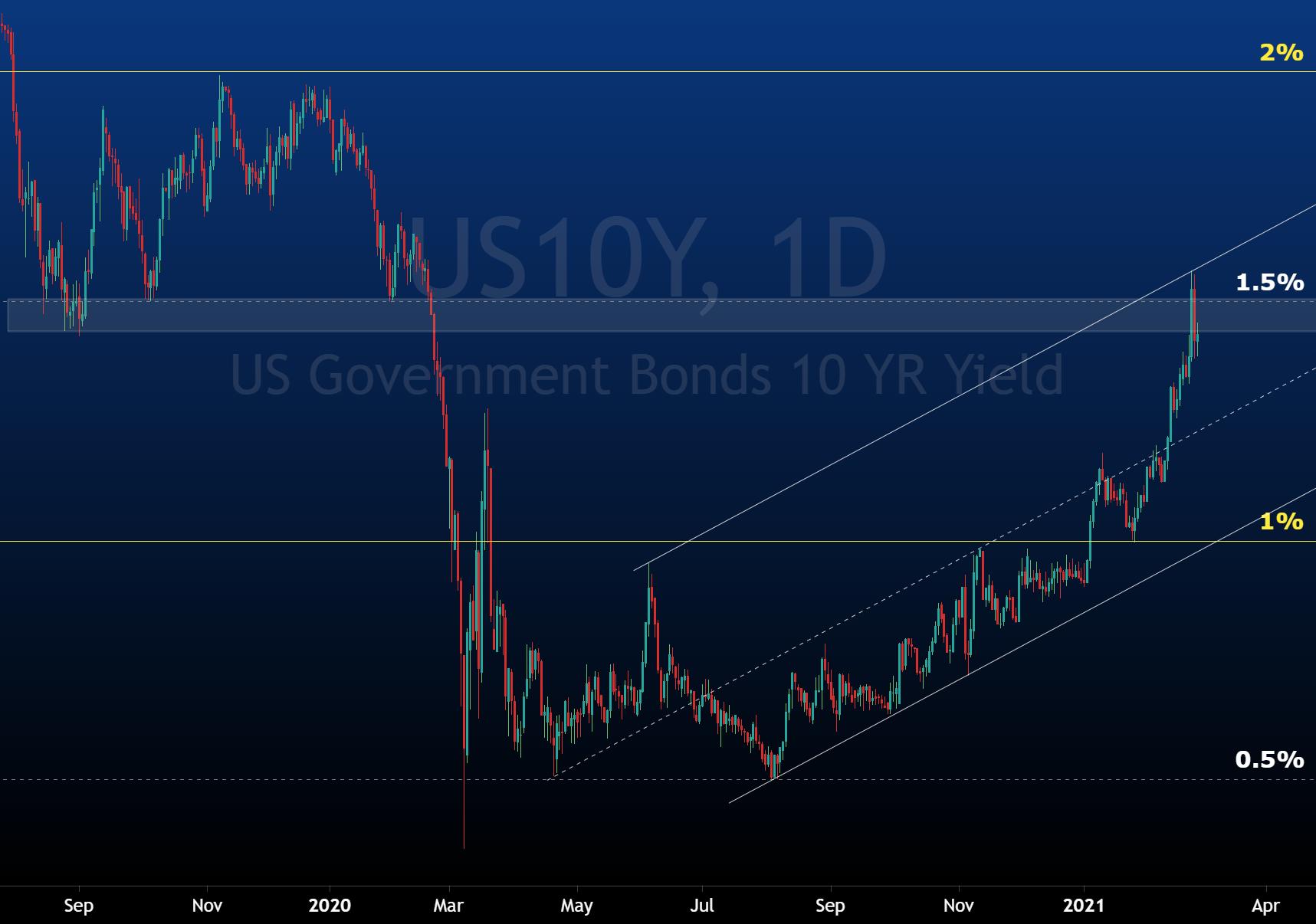 10year yield