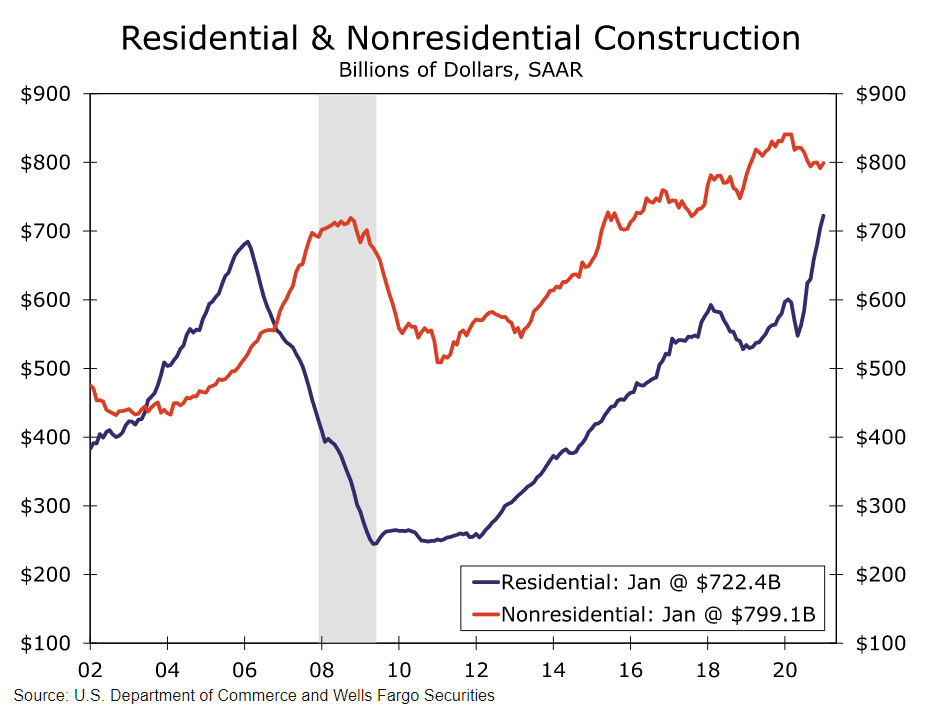 residential and nonresidential construction chart