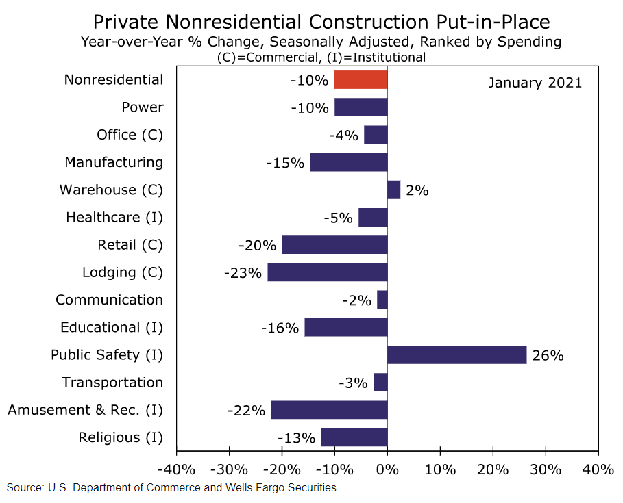 Private nonresidential construction put-in-place chart