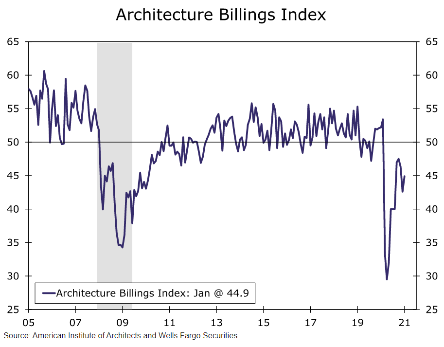 architecture billings index chart