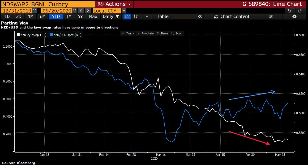 NZDUSD kiwi swap rates chart