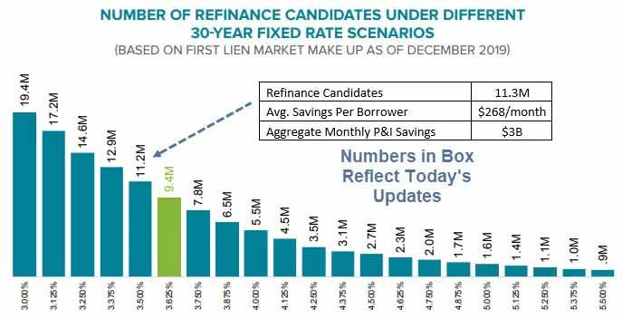 It S Likely You Can Refinance Your Mortgage At A Lower Rate