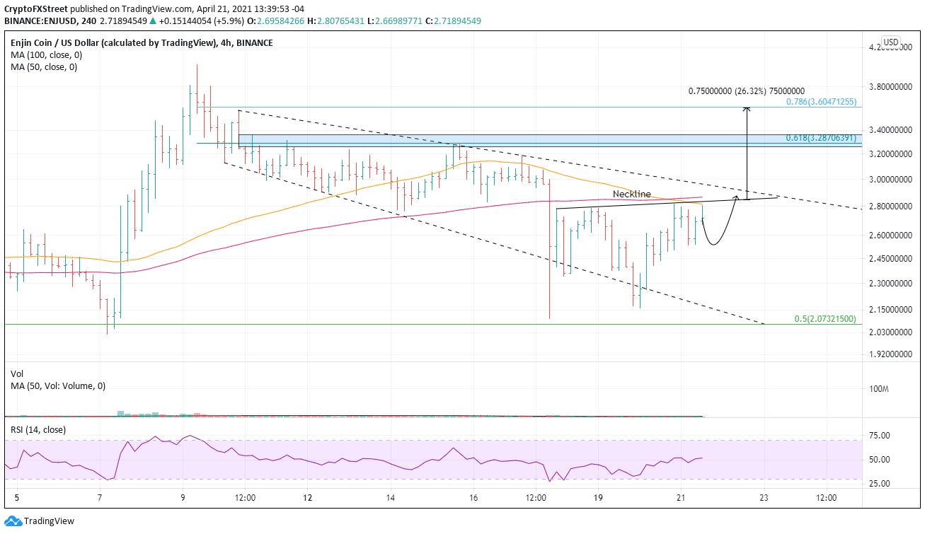 ENJ/USD 4-hour chart