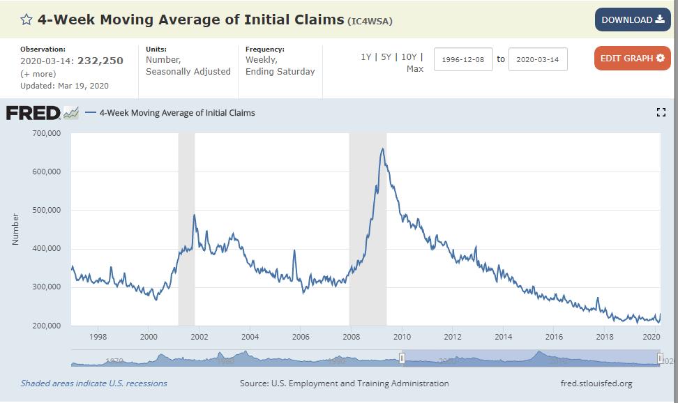 معاينة مطالبات البطالة الأولية في الولايات المتحدة: الجداول الزمنية للركود