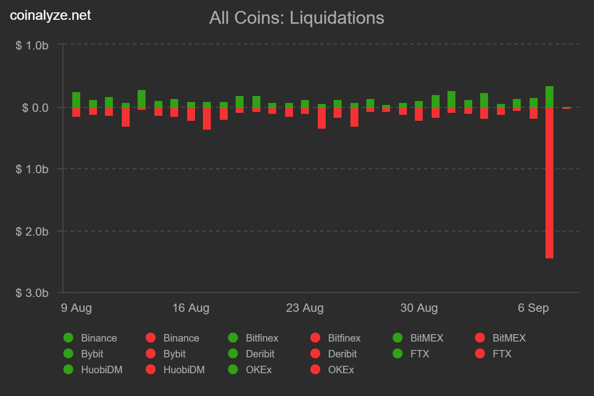 Liquidation chart