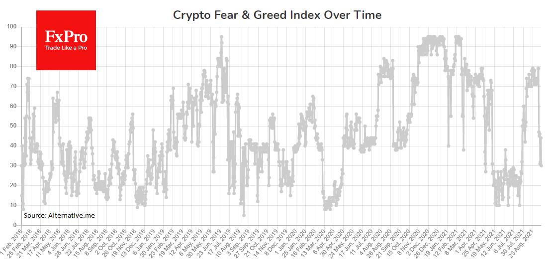 Индекс жадности и страха крипторынка: низко, но вдали от перепроданности