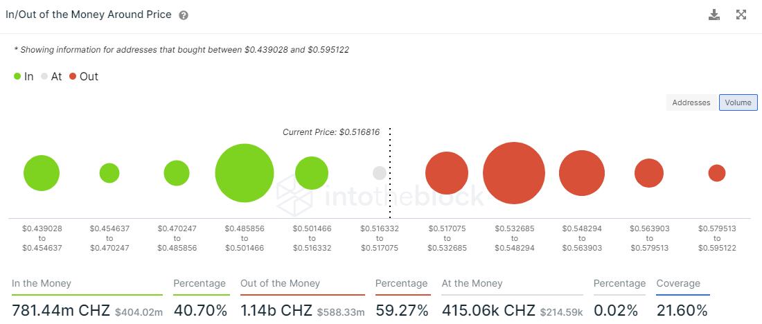 CHZ IOMAP metric
