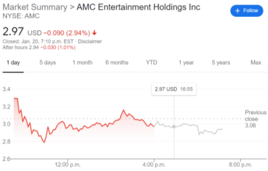 AMC stock price chart