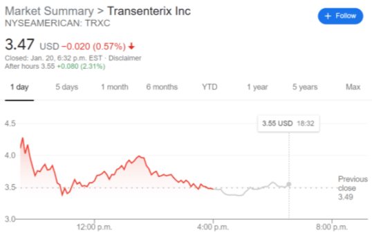 TRXC stock price chart
