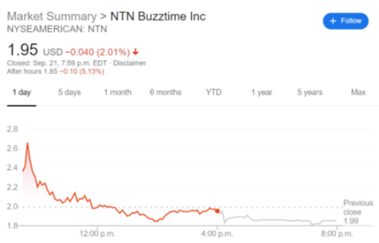 NTN stock price chart