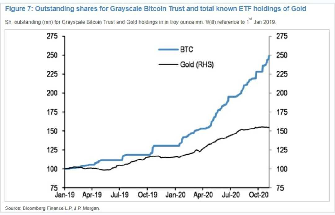 Grayscale Bitcoin Trust and ETF holding of gold