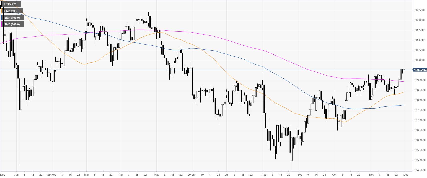 美元/日元:或上漲至111.00關口