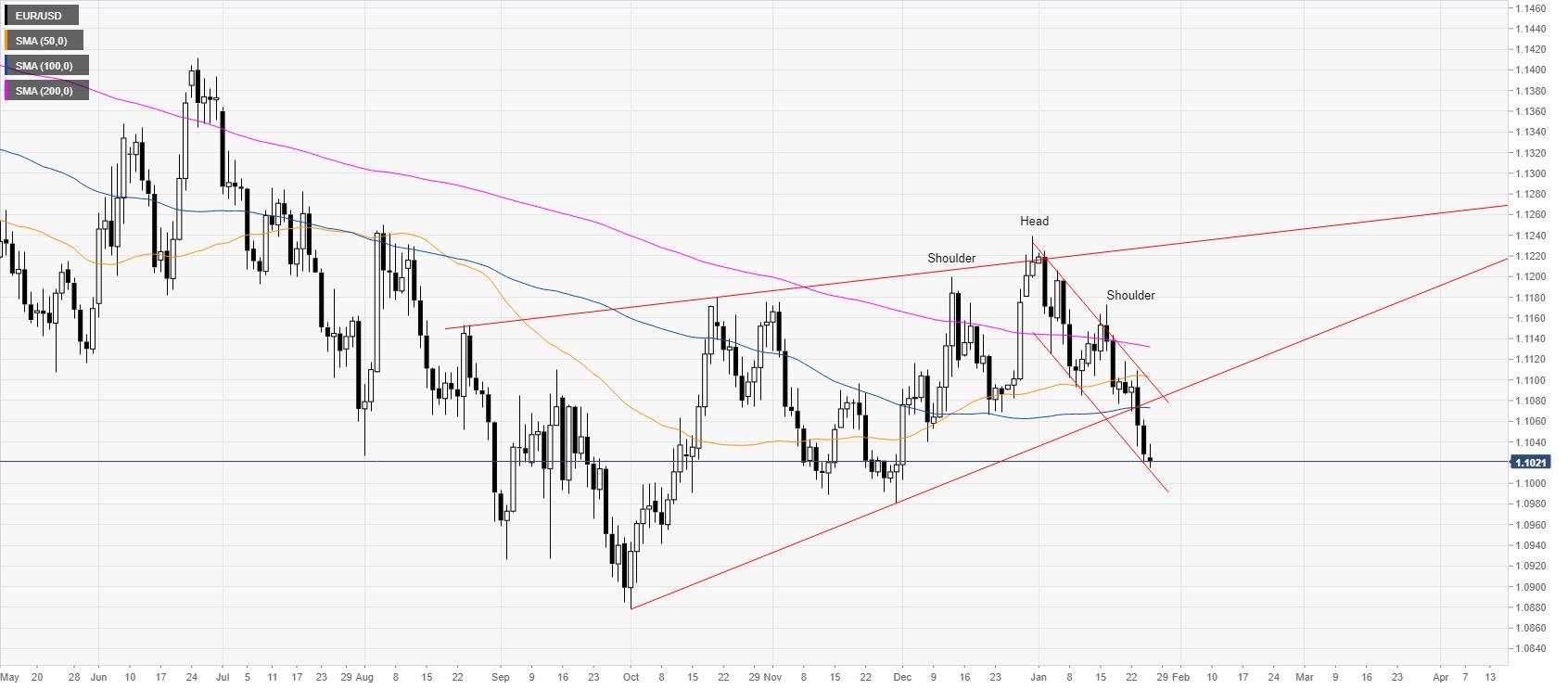 يبدأ اليورو الأسبوع تحت ضغوط البيع