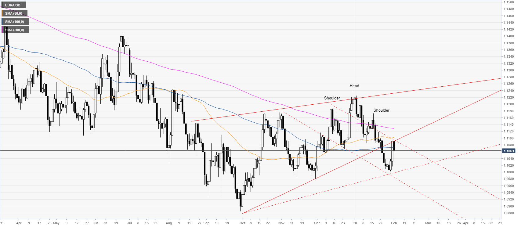 زوج يورو/دولار قد يكون ترسيخ المثلث مرجحًا