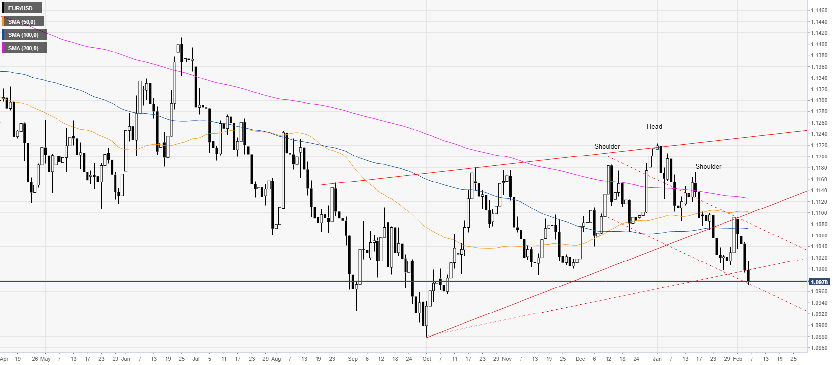 اليورو يهبط إلى أدنى مستوياته في أربعة أشهر ، ويتداول دون رقم 1.1000