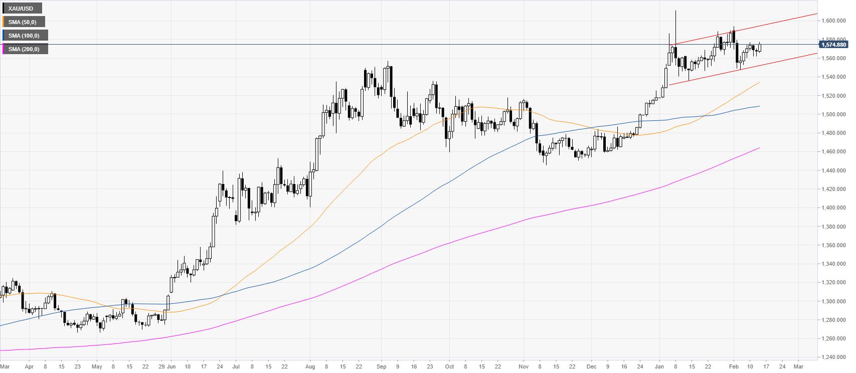 gold xauusd chart