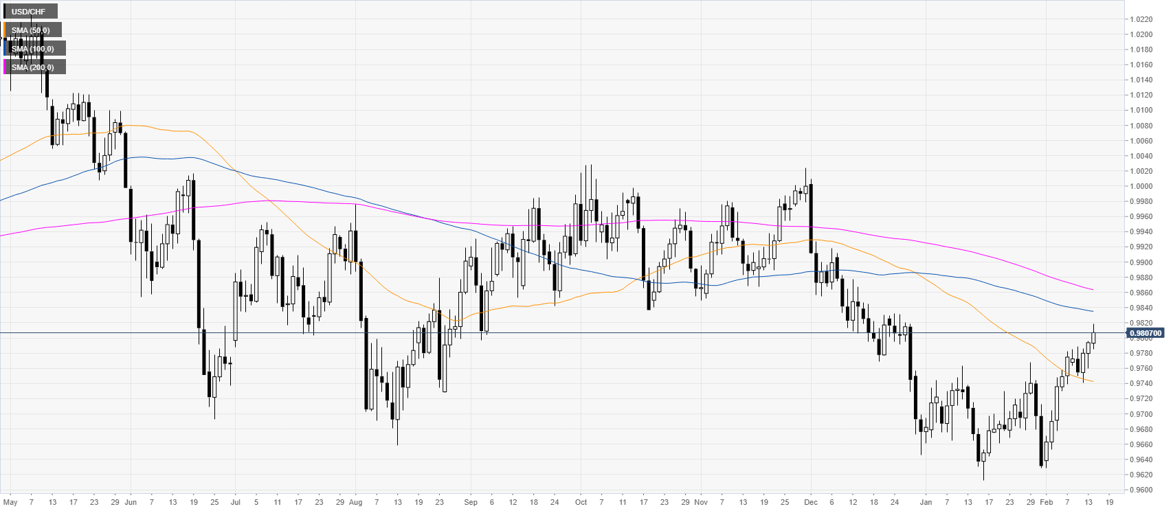 https://editorial.fxstreet.com/miscelaneous/daily-637172891694862300.png