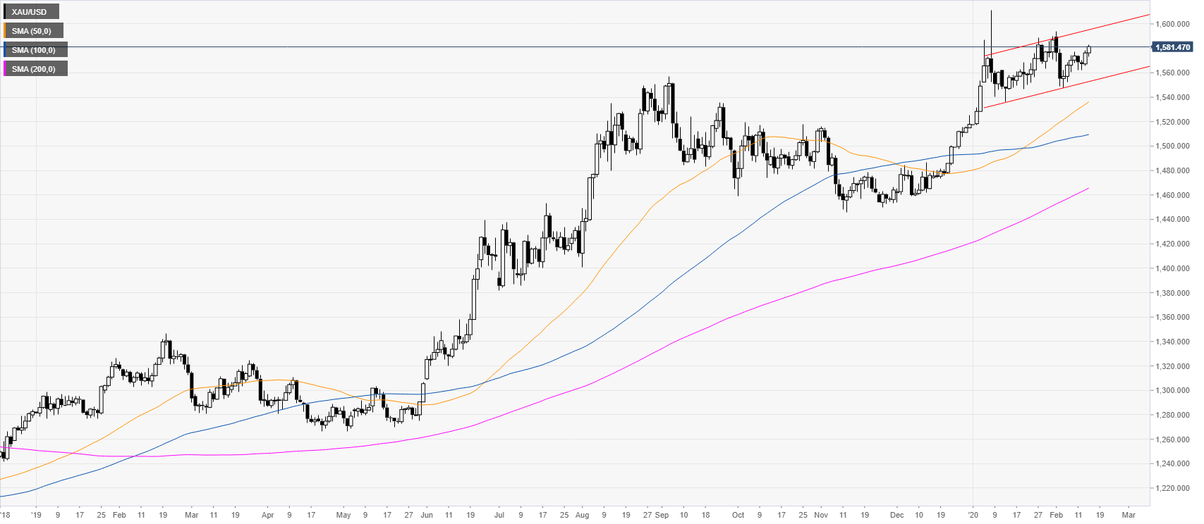 https://editorial.fxstreet.com/miscelaneous/daily-637172907406049687.png