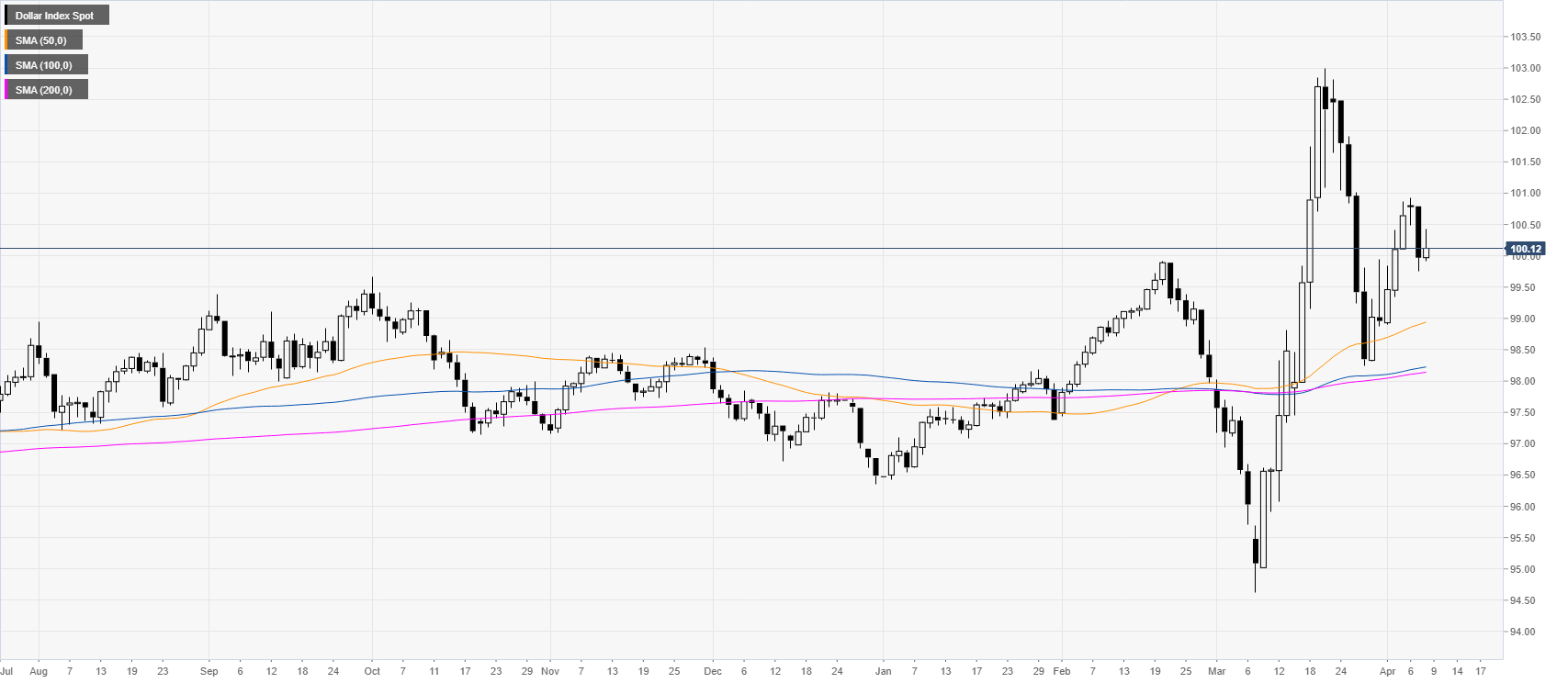 US Dollar Index Asia Price Forecast: DXY's bull trend remains intact, trades above 100.00 mark
