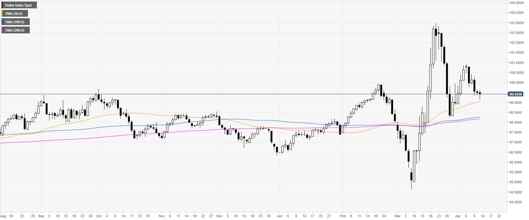 US Dollar Index Asia Price Forecast: DXY consolidates sub-100.00 level