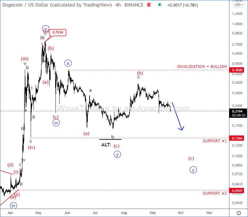 Dogecoin Elliott Wave Analysis
